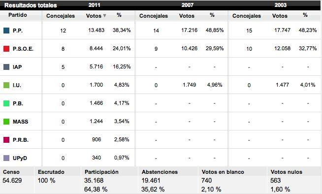 Resultados electorales de las elecciones en Ponferrada 2011. Imagen sacada de lainformacion.com